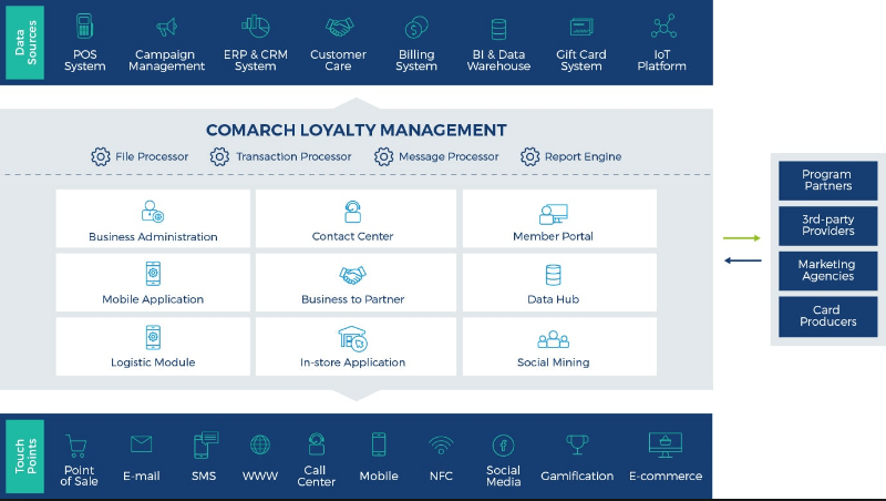 Comarch Loyalty Sistem