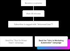 Drip Email Marketing
