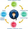 Trace ERP