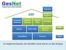 Gesnet Software ERP
