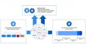IBM Control Desk on Cloud