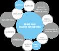 IMP Software Marketing