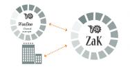 ZaK Software Hotelería