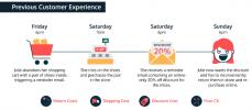 Alterian – Customer Experience